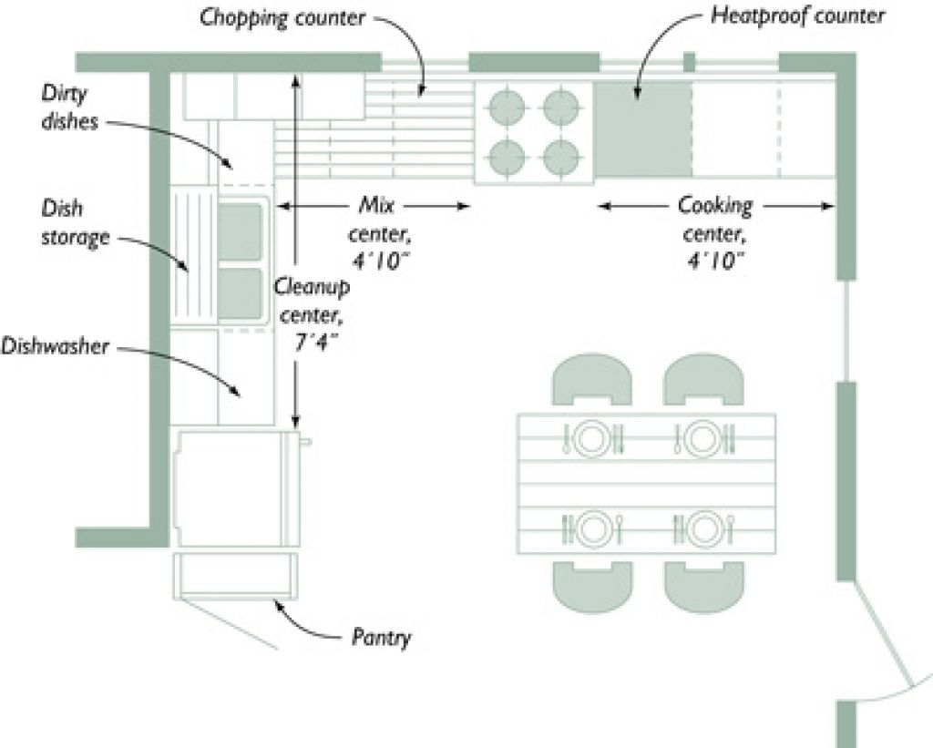 L formte ideen für die küche basic küche design layouts badezimmer büromöbel couchtisch deko