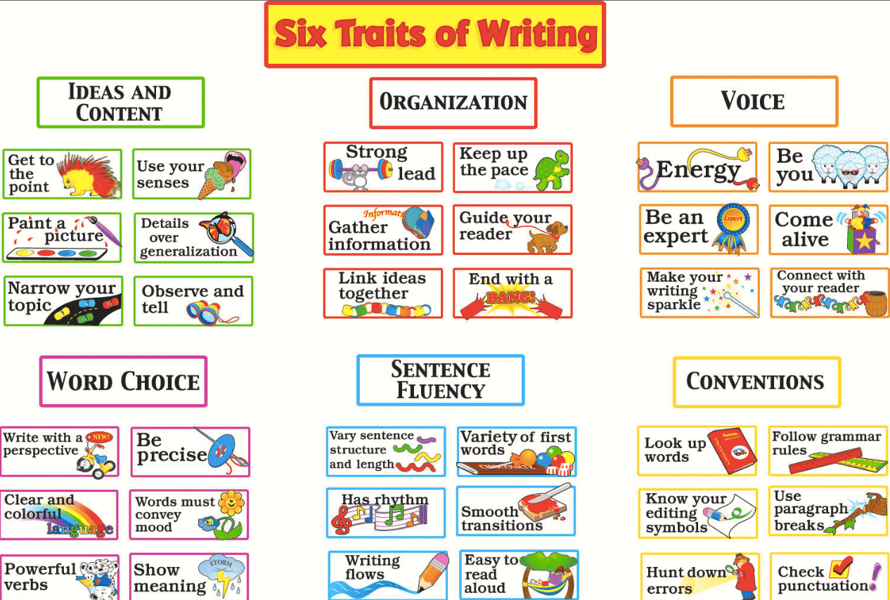 The Six Traits Creating Writers Chapter 1 Writing Traits Writing Bulletin Boards Six Trait Writing [ 854 x 1266 Pixel ]
