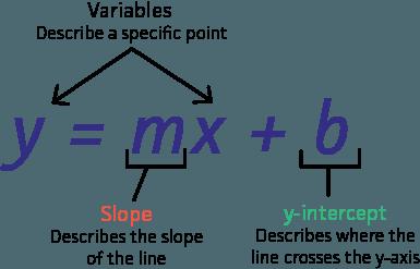 y intercept format  Slope Y Intercept Form Understand The Background Of Slope Y ...
