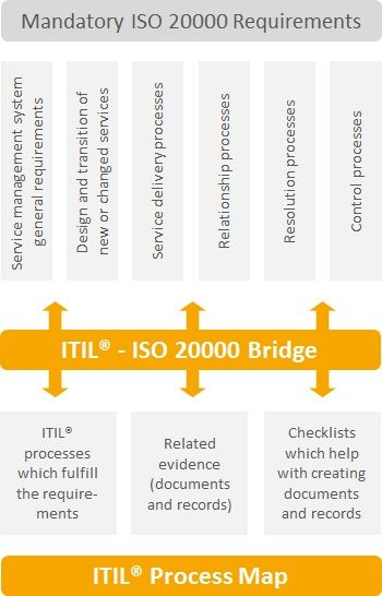 How the ITIL® - ISO 20000 Bridge, with its process models and ...