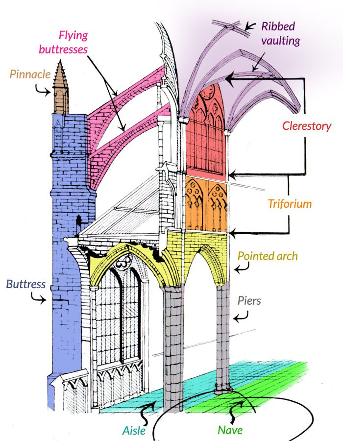 cathedral architecture gothic arches diagram ford wiring diagrams automotive what is a for this reason study of largely cathedrals and churches description from imgbuddy com