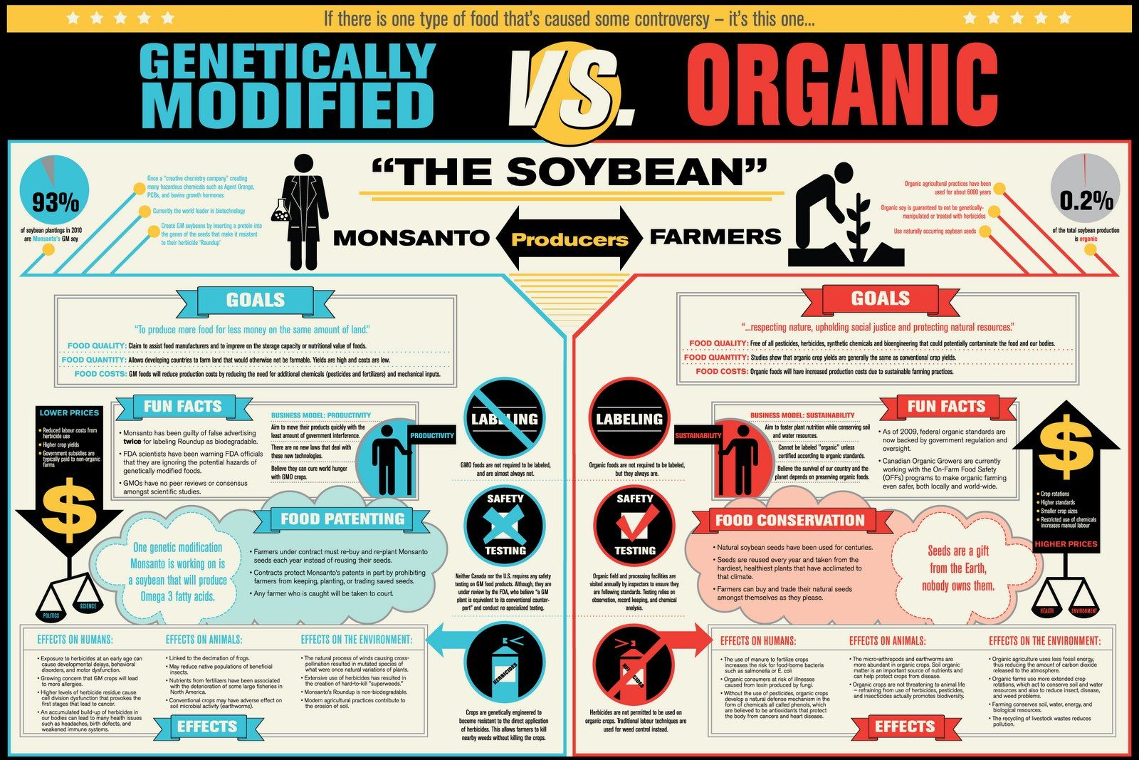 Genetically Modified Vs Organic A Comparison From A Recent Study
