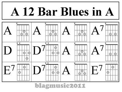 easy guitar chords blagmusic 12 bar blues pattern in a for guitar guitar in 2019 blues. Black Bedroom Furniture Sets. Home Design Ideas