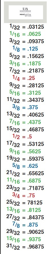 Decimal Conversion Chart  Plumbing Ideas    Decimal