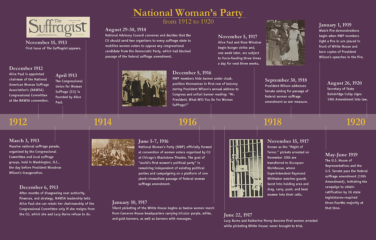 National Woman S Party