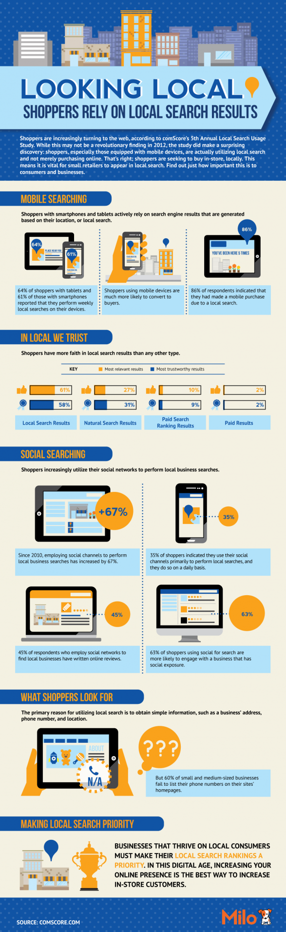 Shoppers Rely on Local Search Results www.mobilemarketing.nl/2012/12/mobile-infographics-7-december-2012.html