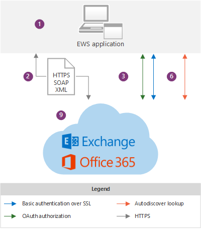 Ews Application And The Exchange Online Architecture
