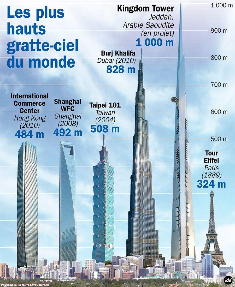 Tour Du Monde En Km : monde, Kingdom, Tower, Altitude, Dubai, Architecture,, Conceptual, Futuristic, Architecture