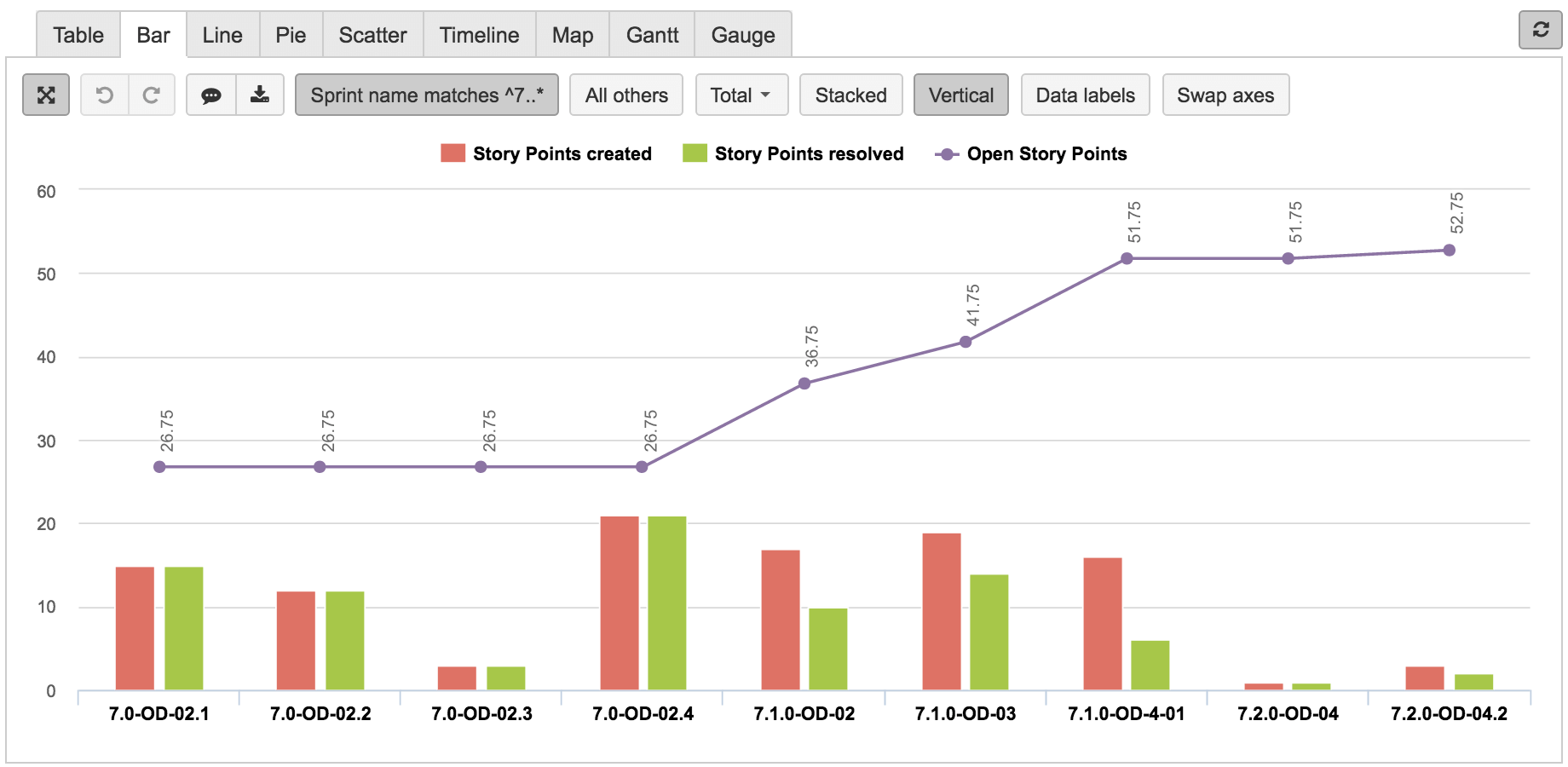 Eazybi Reports And Charts For Jira Cloud Reading Data Chart Data Analysis