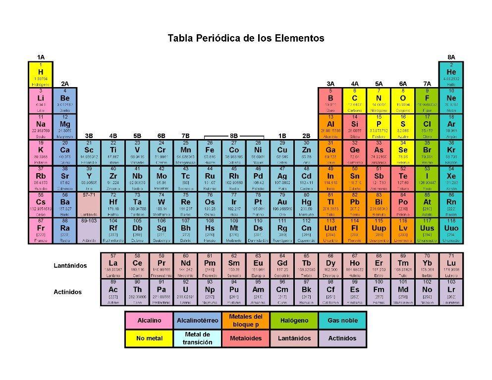 Tabla periodica hd con nombres tabla periodica completa tabla tabla periodica hd con nombres tabla periodica completa tabla periodica para imprimir tabla periodica urtaz Image collections