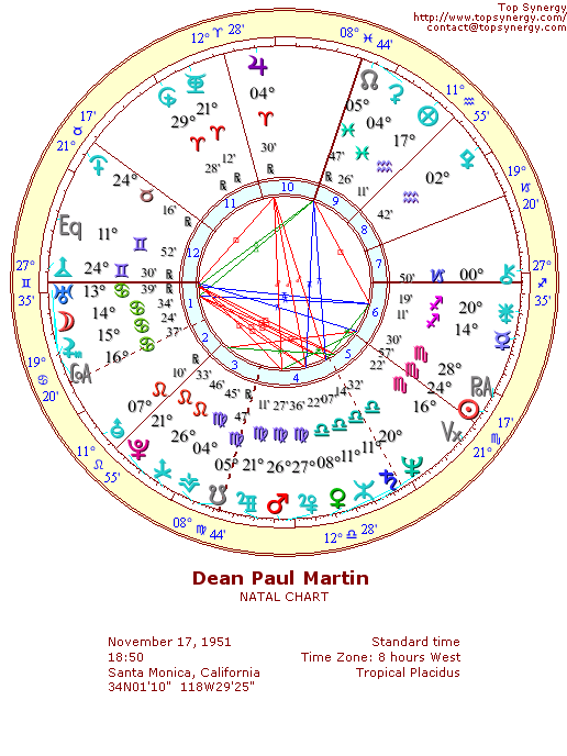 Dean Paul Martin Dino Birthday And Astrological Chart Astrology