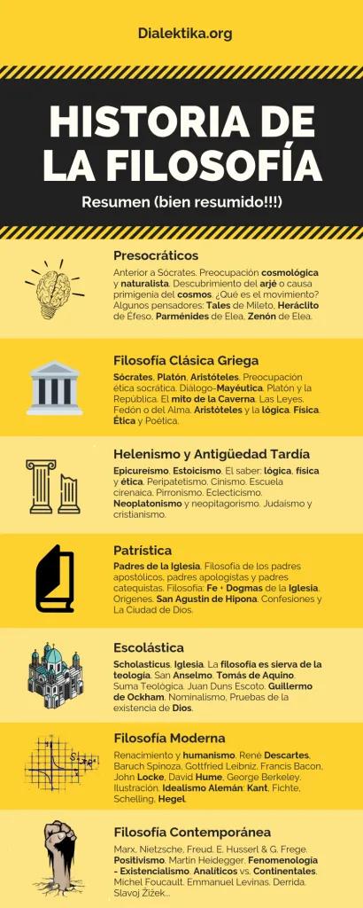 La Filosofia Es Una Magnifica Aventura Dialektika En 2020 Filosofia De La Educacion Filosofia Filosofia Historia