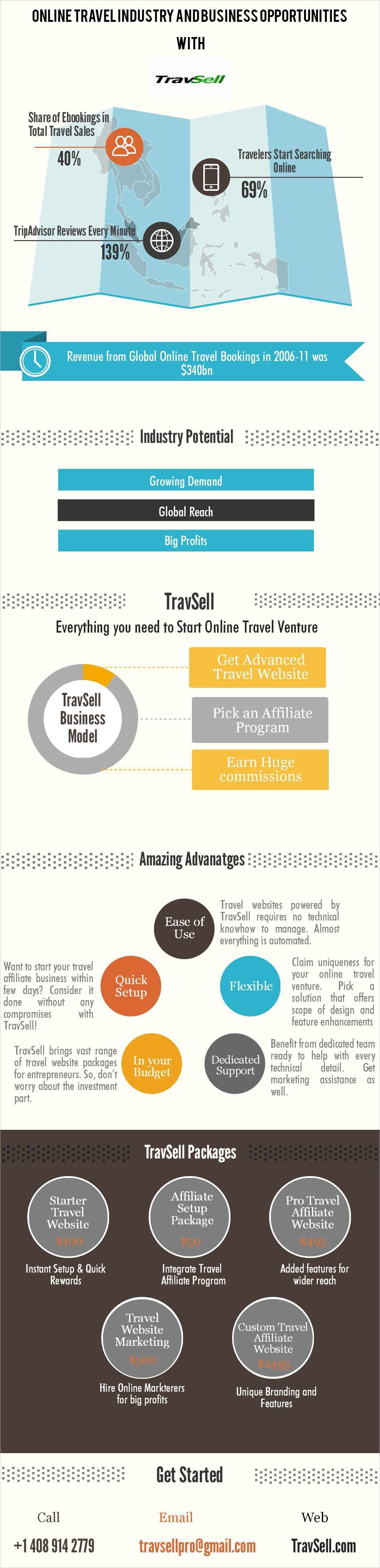 Earn Profits with Online Travel Affiliate Business Opportunities #Infographic