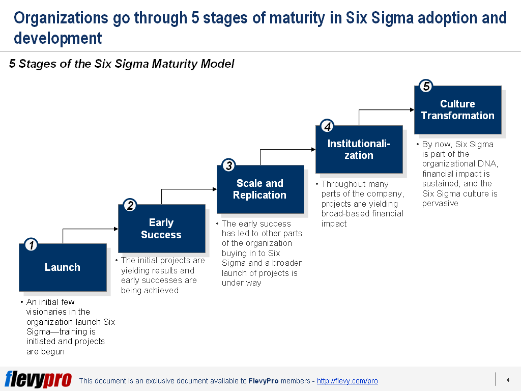 Having Trouble Deploying Six Sigma Use The Six Sigma