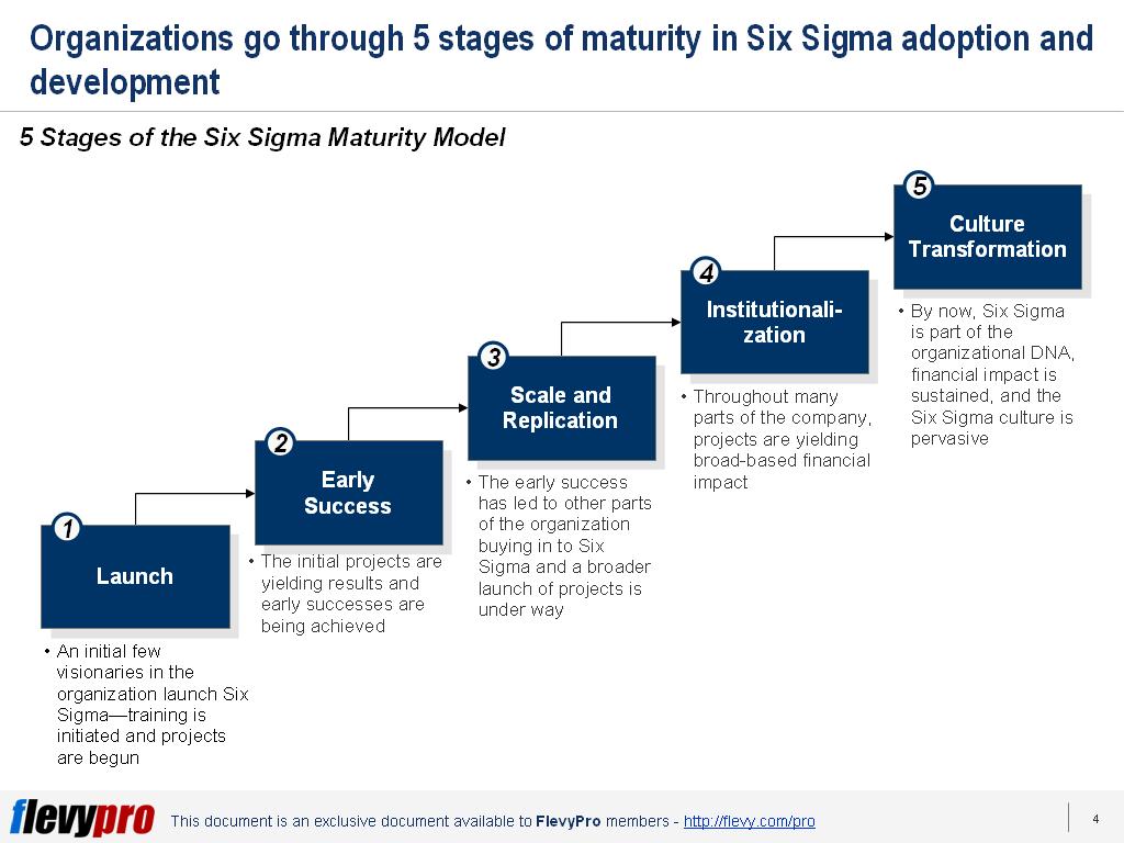 Having Trouble Deploying Six Sigma Use The Six Sigma