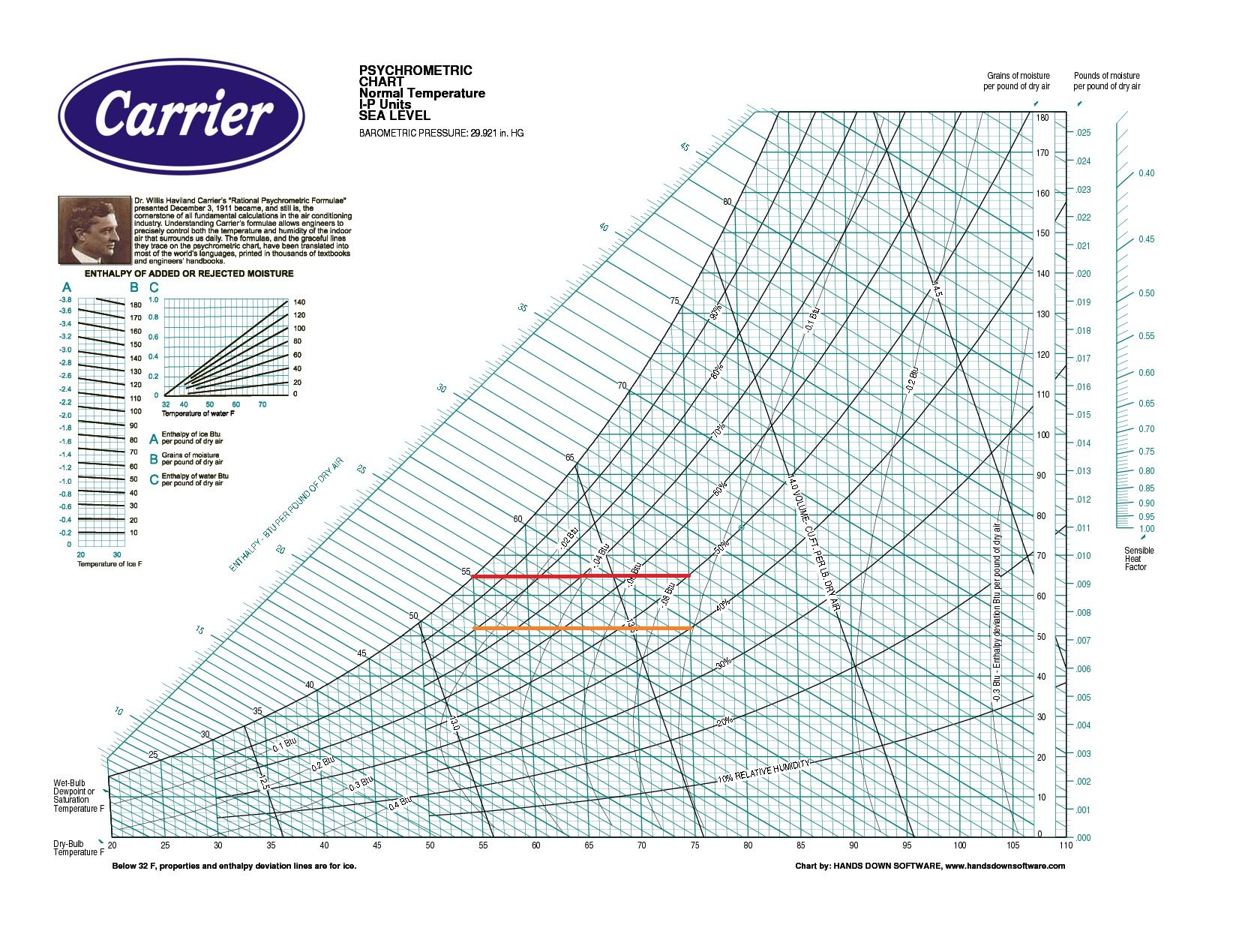 image about Printable Psychrometric Chart known as The psychrometric chart demonstrates various quanies: dry