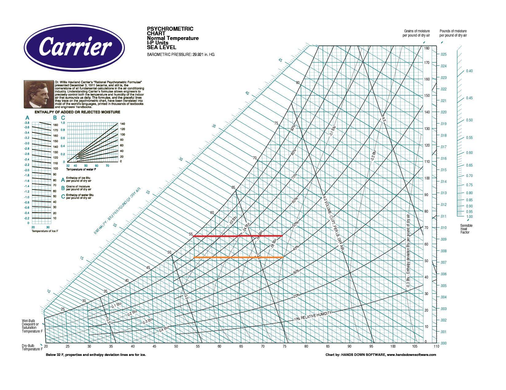 photo regarding Printable Psychrometric Chart identify The psychrometric chart exhibits few quanies: dry