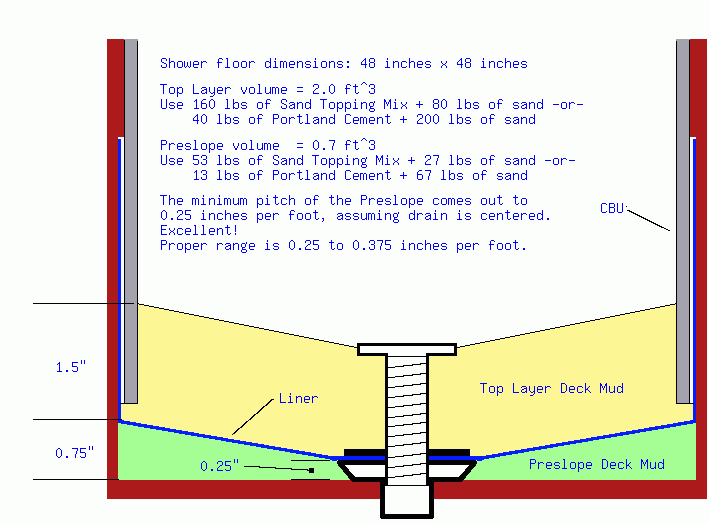 floor deck mud calculator how to make up deck mud for given area of