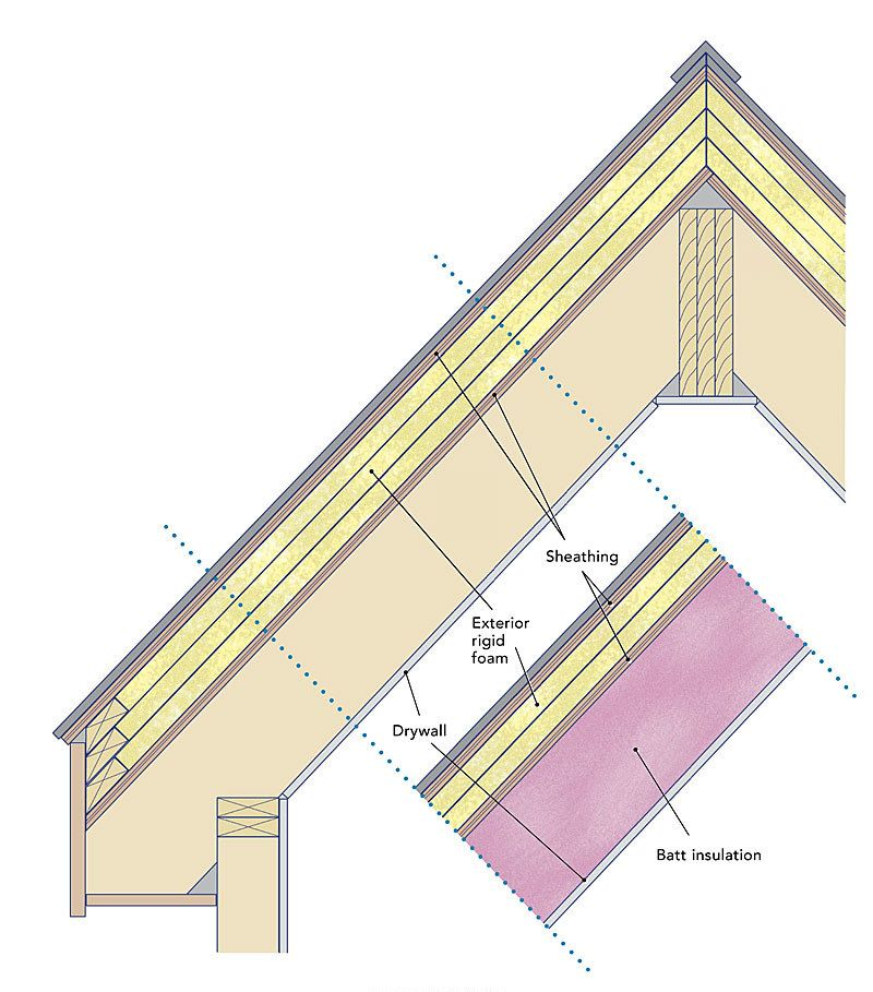 Insulating Unvented Roof Assemblies Roof Insulation Metal Roof Insulation Roof Shingle Repair