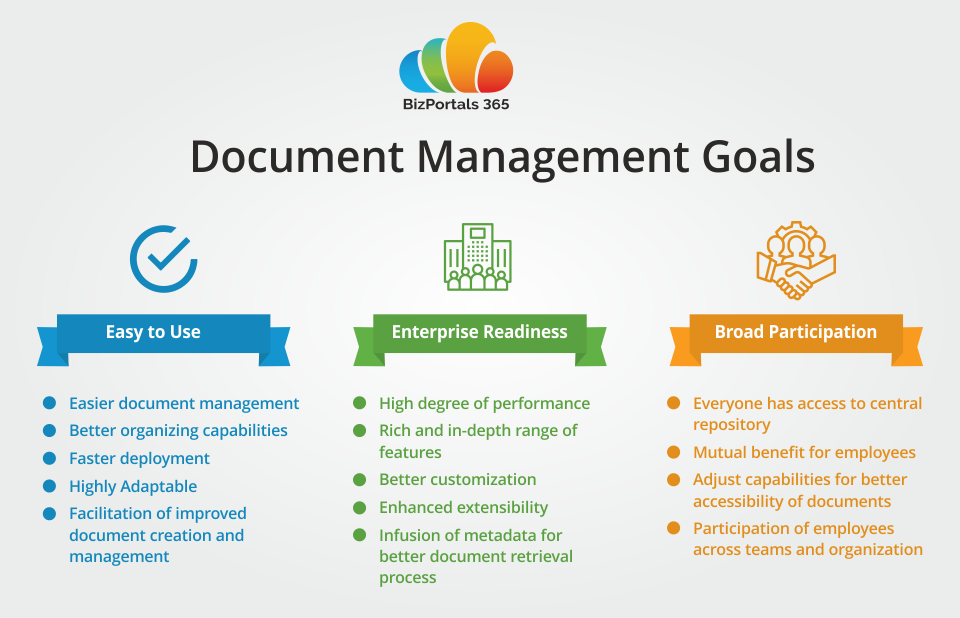 Document Management Features Offered in BizPortals 365 a
