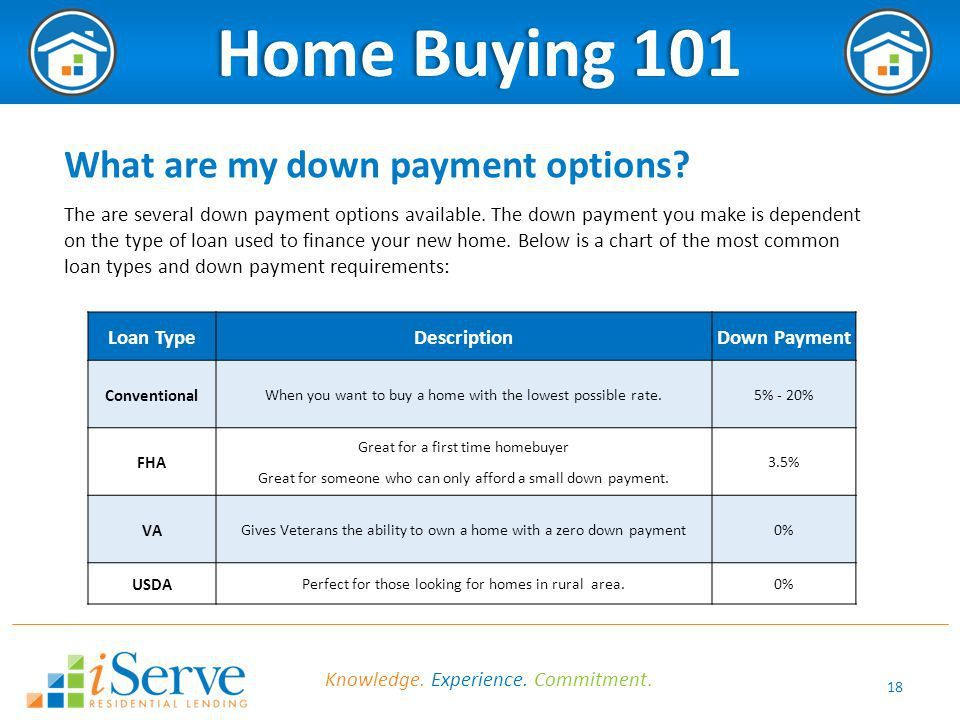 Louisville Kentucky Mortgage Rates For Fha Va Usda Fannie Mae And Khc Loans Fannie Mae Types Of Loans Mortgage Lenders