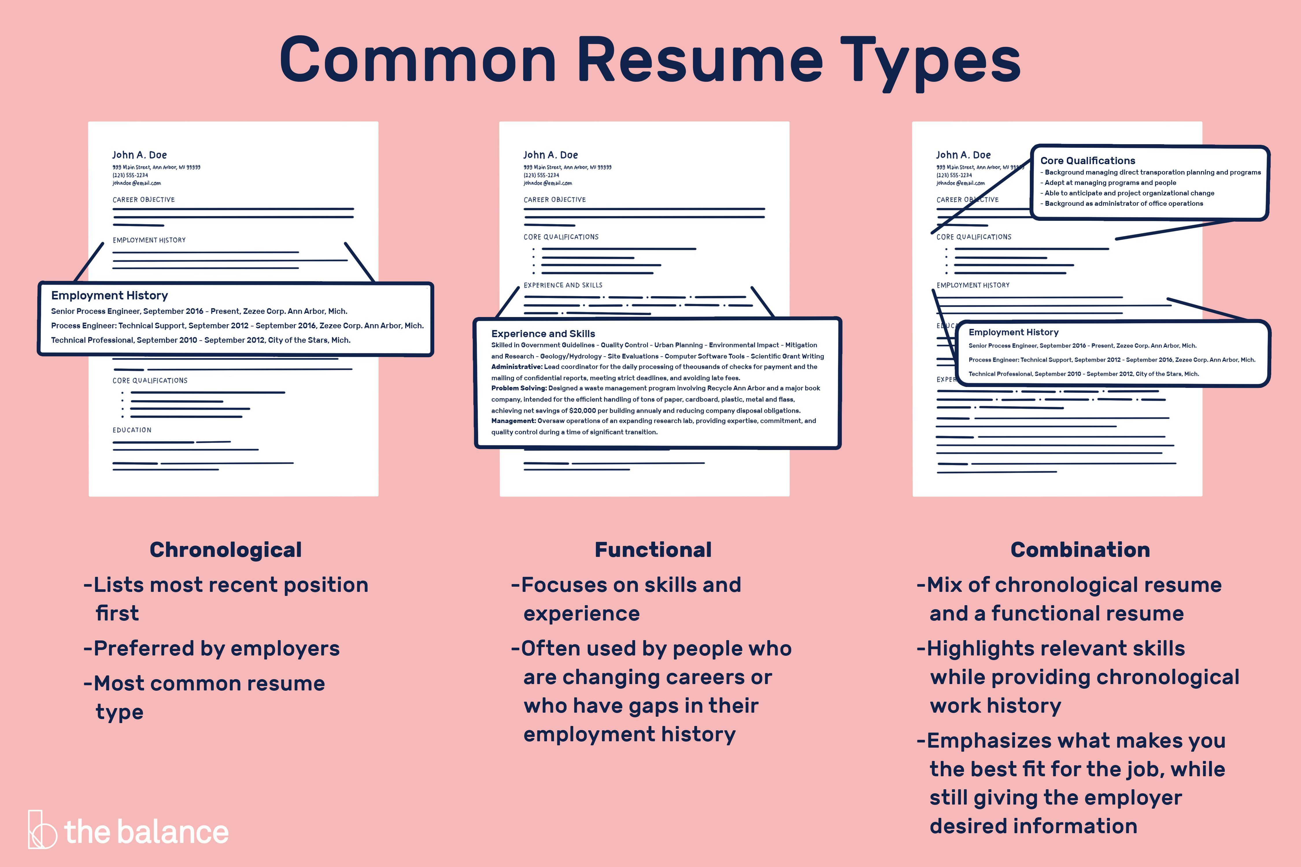 There Are Several Different Types Of Resumes Here S Information On Chronological Functional Combinati Functional Resume Chronological Resume Resume Examples
