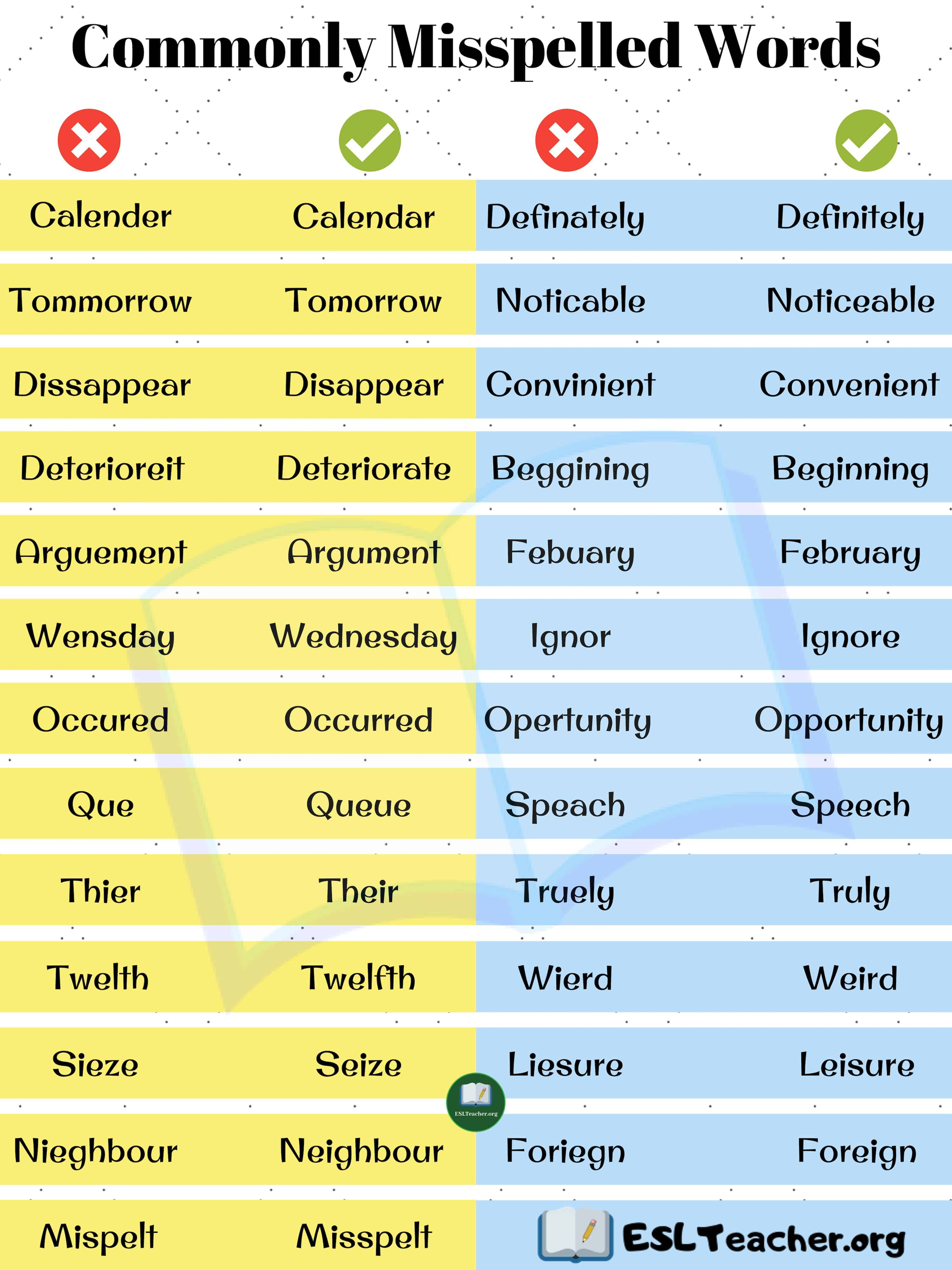25 Most Commonly Misspelled Words How To Spell Them Right Esl Teachers Misspelled Words Commonly Misspelled Words Words