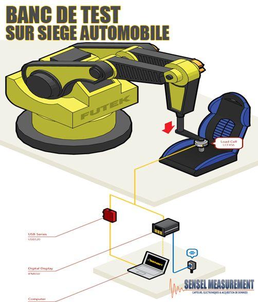 Application De Mesure De Force Banc De Test Sur Siège Automobile