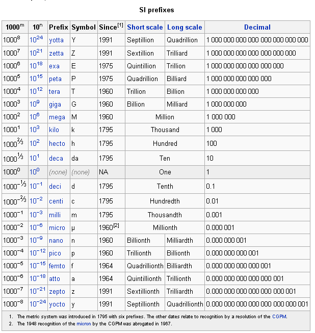 International System of Units Prefixes
