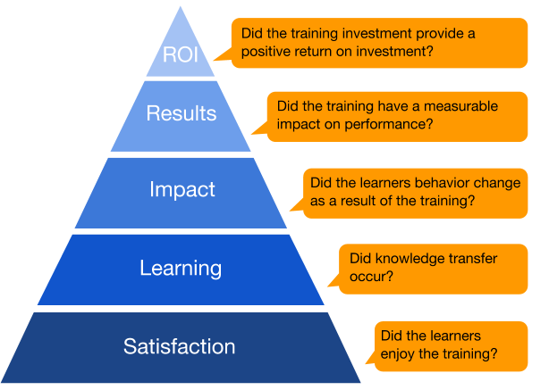 Evaluating Training Using The KirkpatrickPhillips Model