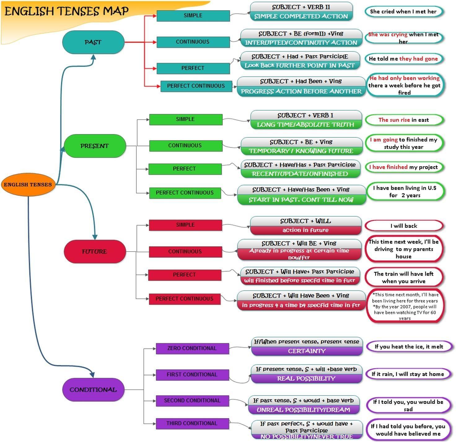English tenses map grammar pinterest english english grammar english tenses timeline when to use which englische grammatik wann nutze ich welche zeit ccuart Images
