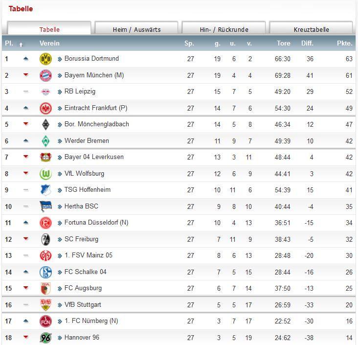 Fußball Bundesliga Ergebnisse Tabelle