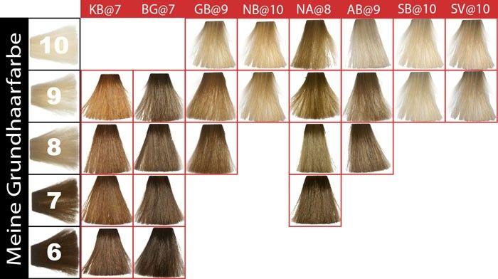 Haarfarben tabelle