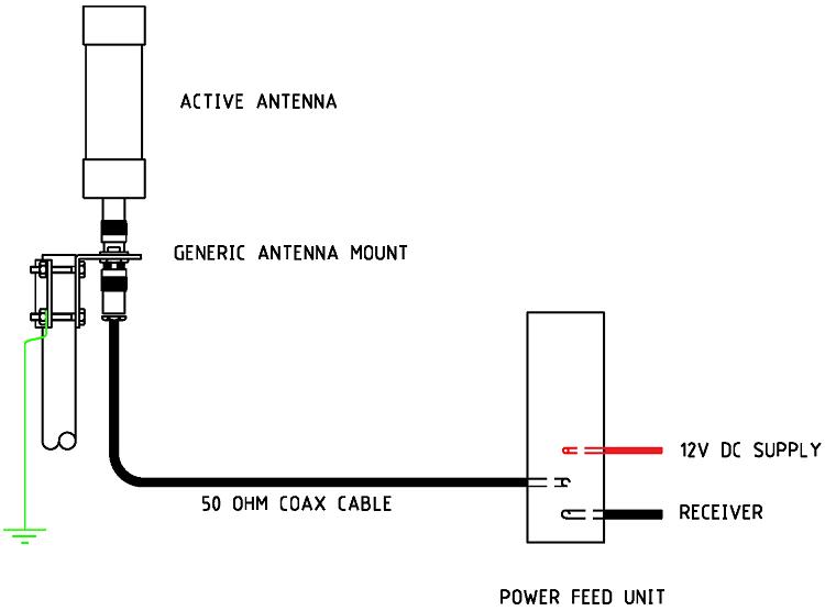 Grounding Active Antenna