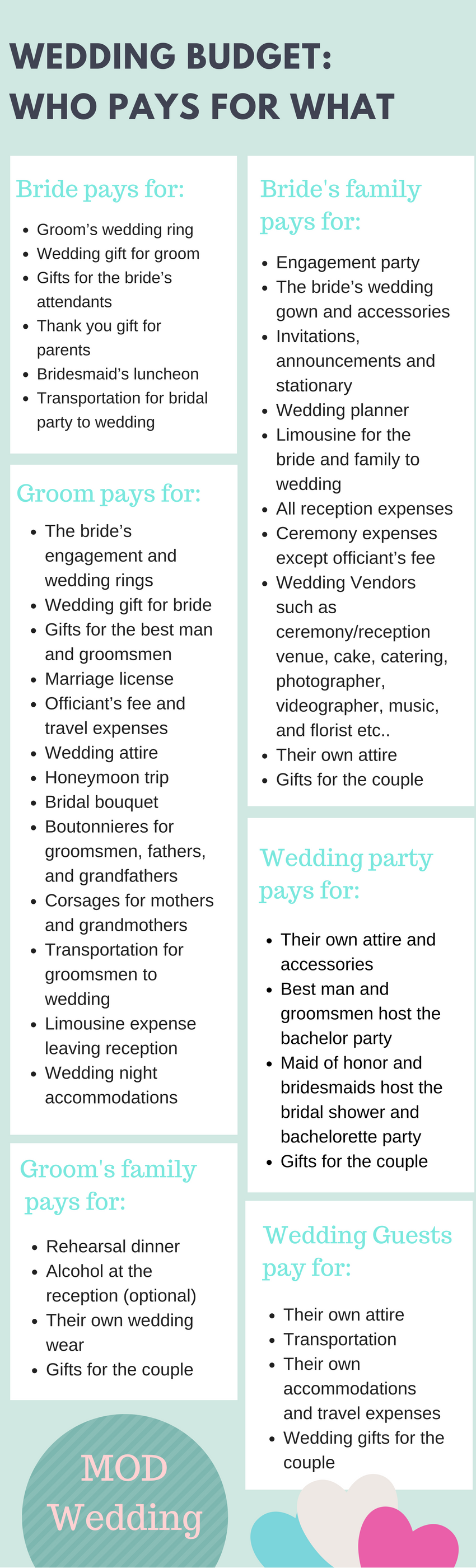 Wedding Budget Who Pays For What