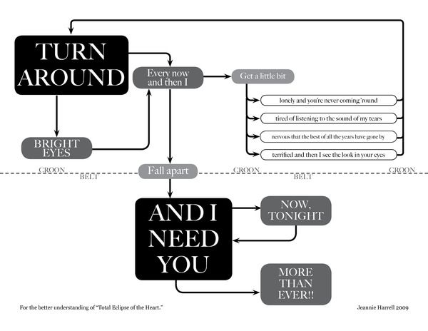 Music Flowcharts by Jeannie Harrell, via Behance