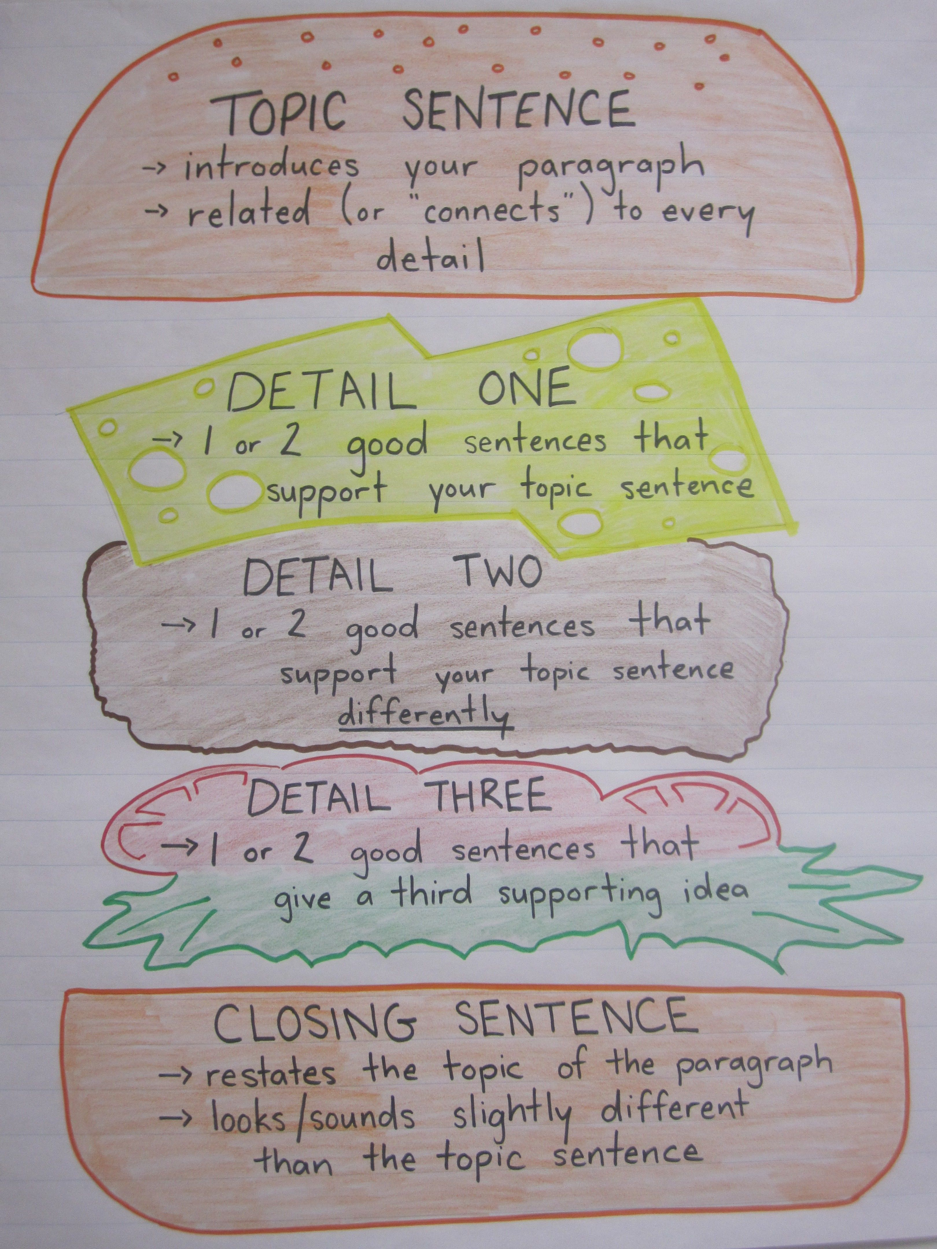 Paragraph Writing Anchor Chart I Ve Done This Before And