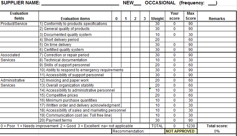 Supplierscorecard Report Card Template Templates Employee Performance Review Evaluation Form