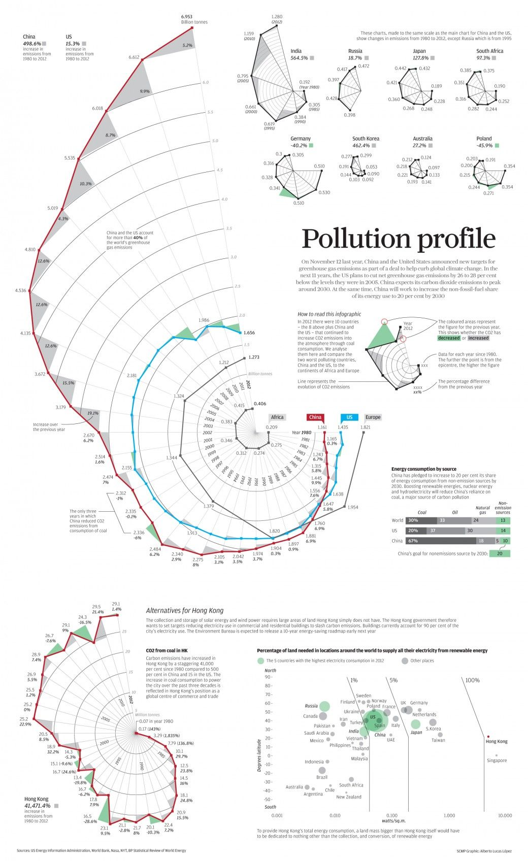 Pollution Profile