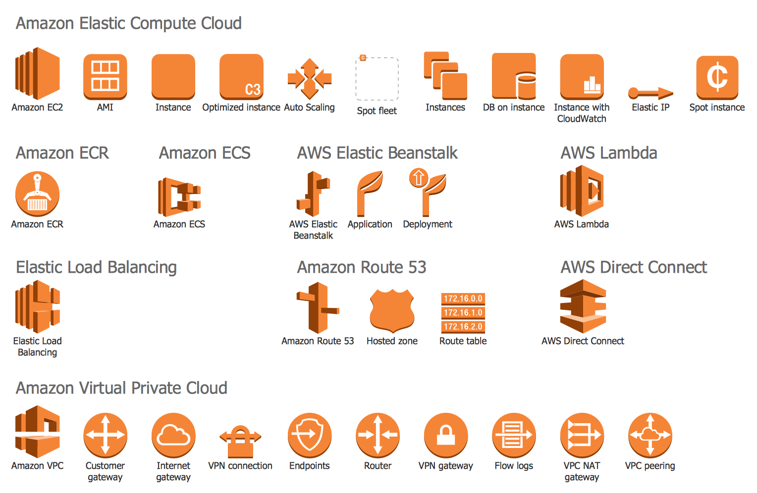 Design elements  aws compute and networking find more in architecture diagrams solution also rh uk pinterest