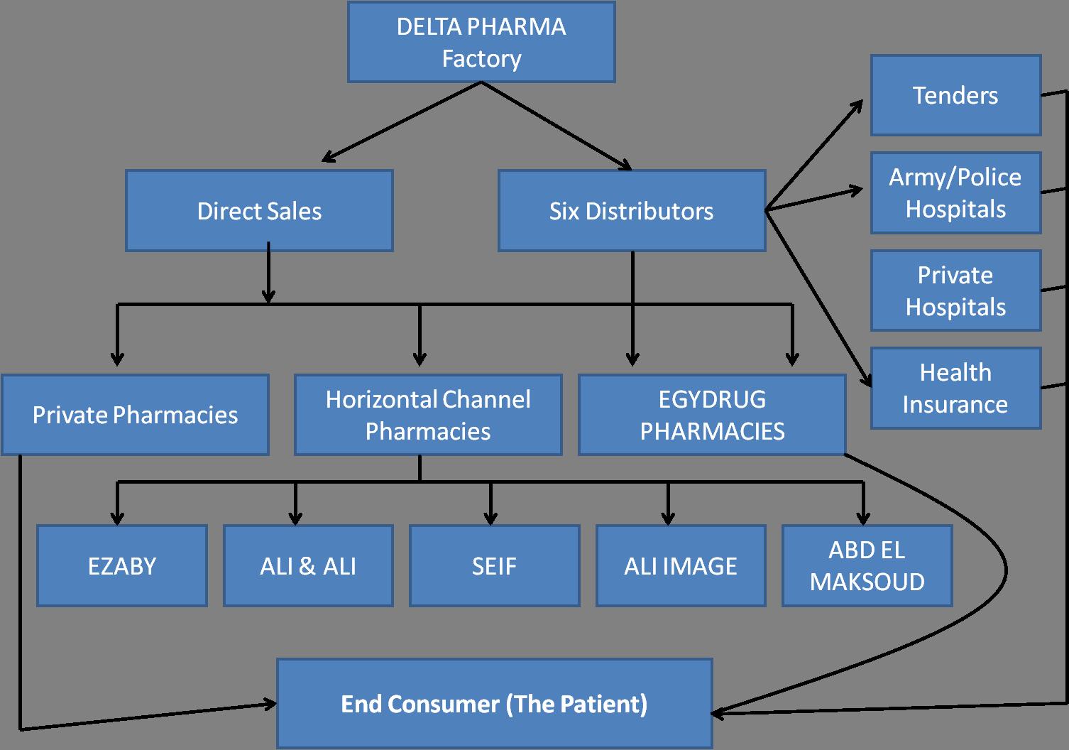 Pharmaceutical Marketing Plan Case Study Marketing plan