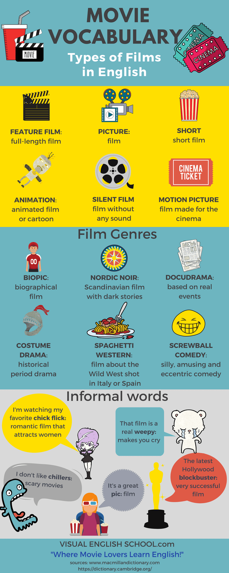 Learn Movie Vocabulary in English: Types of films and film ...