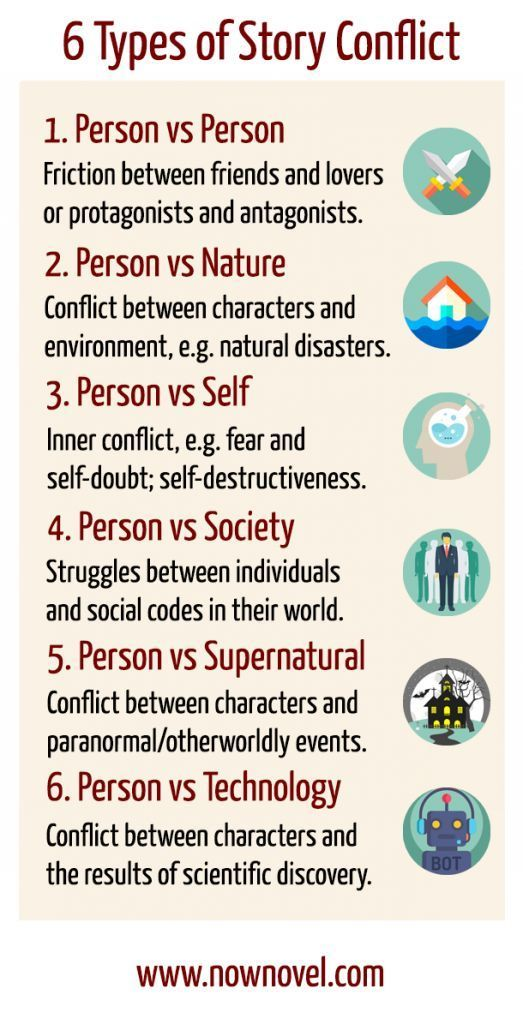 Story conflict examples Infographic Now Novel