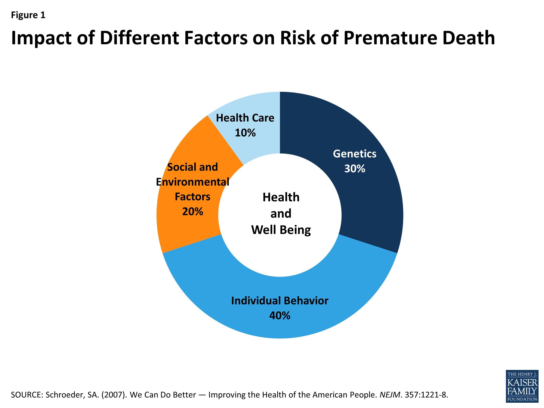 Social Determinants Impact Health More Than Health Care Health Populi Health Care Health Care Policy Social Determinants Of Health