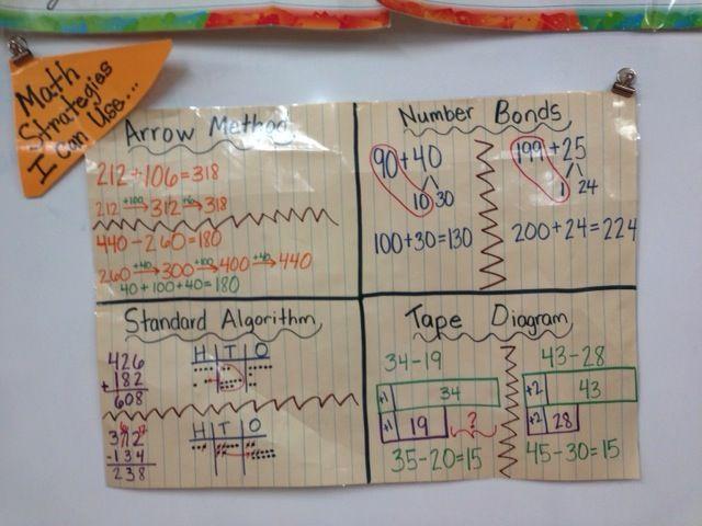 Eureka Engage Ny 2nd Grade Math Strategy Anchor Chart Math