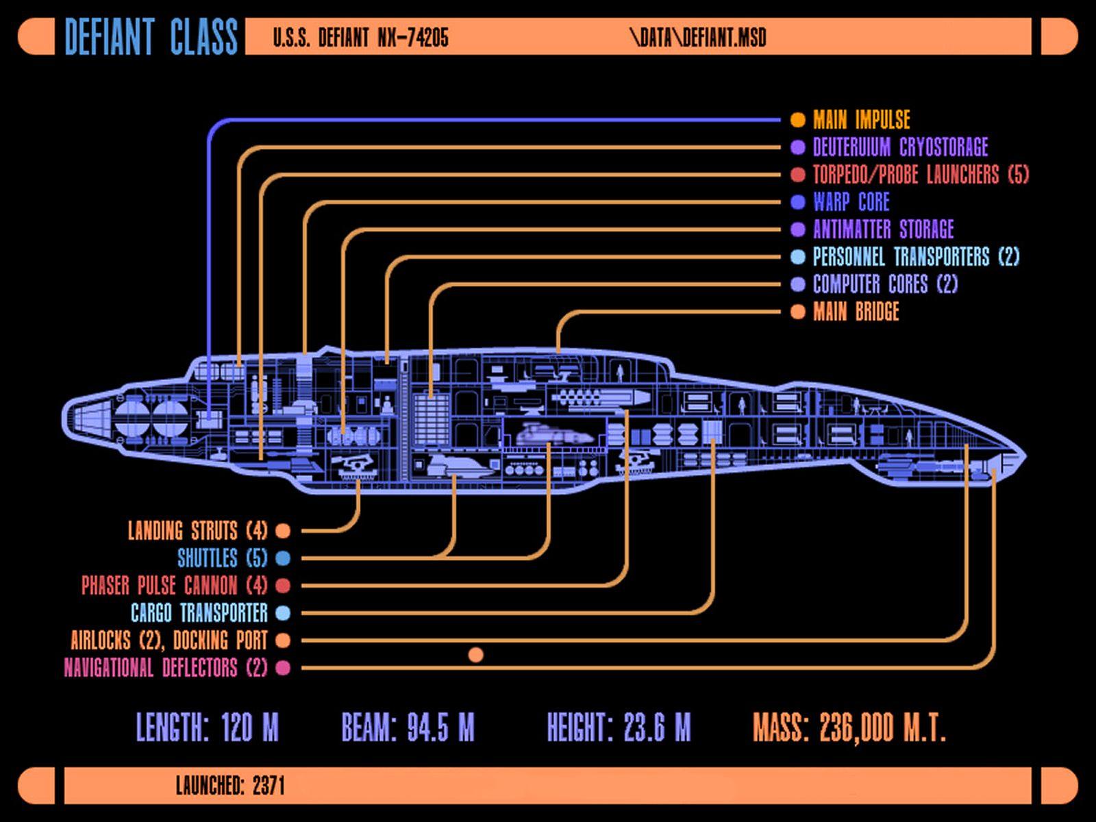 USS Defiant The best starship ever designed for Star