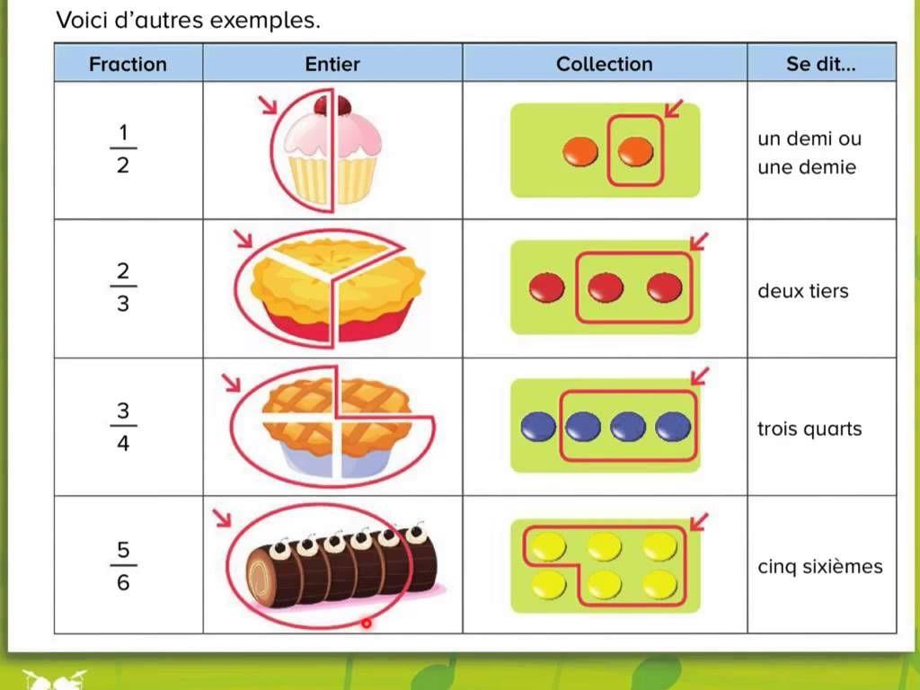 Les Fractions Apprendre Le Vocabulaire Cycle 2 Fractions Kids Education Learning