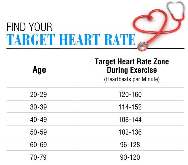 A Normal Resting Heart Rate Can Range Anywhere From 40 To 100 Beats