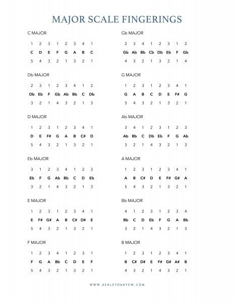 Free one-page printable major scale fingering chart for piano - clarinet fingering chart