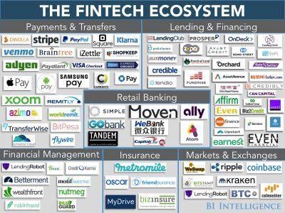 BII-The Fintech Ecosystem